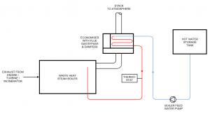 thermtech-waste-heat-boiler-economiser